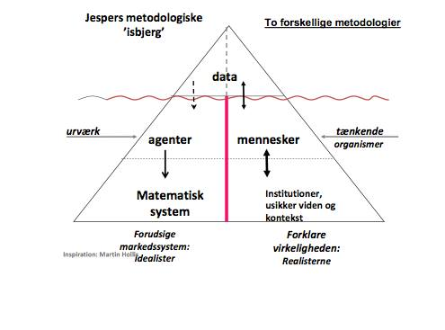Metodediagram