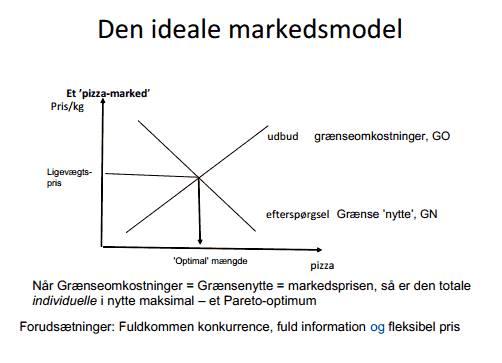 Ideal markedsmodel